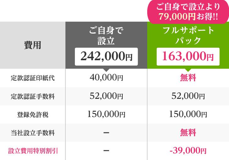 フルサポートパックなら163,000円で会社設立!ご自身で設立より79,000円お得です!!